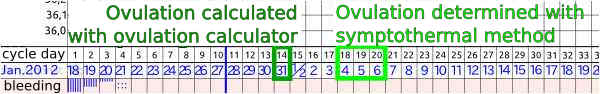 ovulation calculation example
