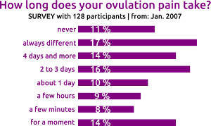 ovulation pain duration