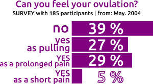 ovulation pain survey