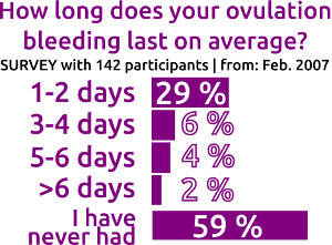 ovulation bleeding - duration