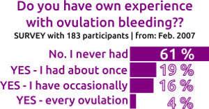 ovulation bleeding - How often?