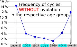 cycle without ovulation