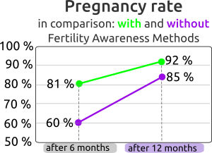 pregnancy rate fertility awareness