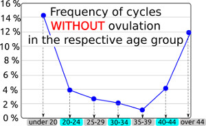 cycles without ovulation